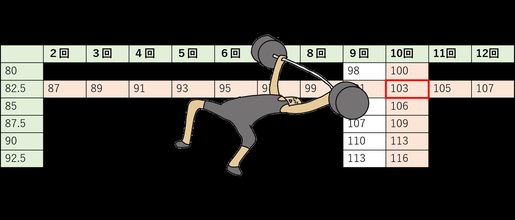 換算 ベンチ 表 プレス ベンチプレスのやり方とフォーム 100kgの挙上プログラムをトレーナーが解説  